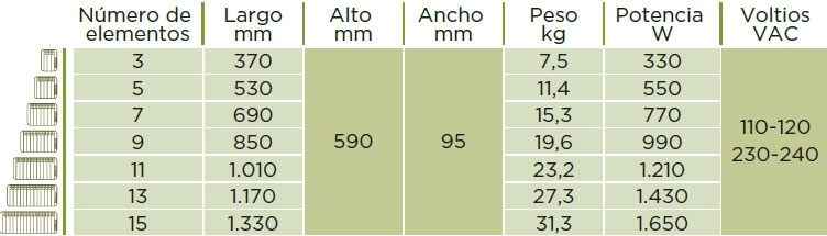Dimensiones Radiadores eléctricos Farho Xana Plus LST